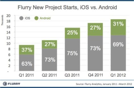 Developers prefer to invest their resources more in iOS apps than Android apps