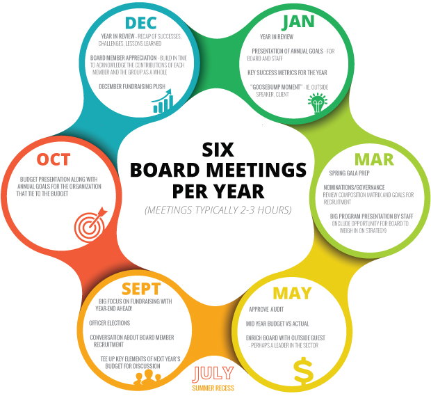 A Planning Guide for Board Meeting Agendas - board meeting agenda