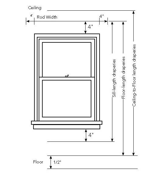 Calculating Yardage for Drapes JOANN