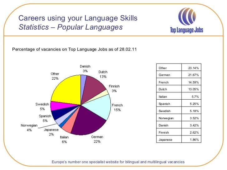 Top 3 best language job sites