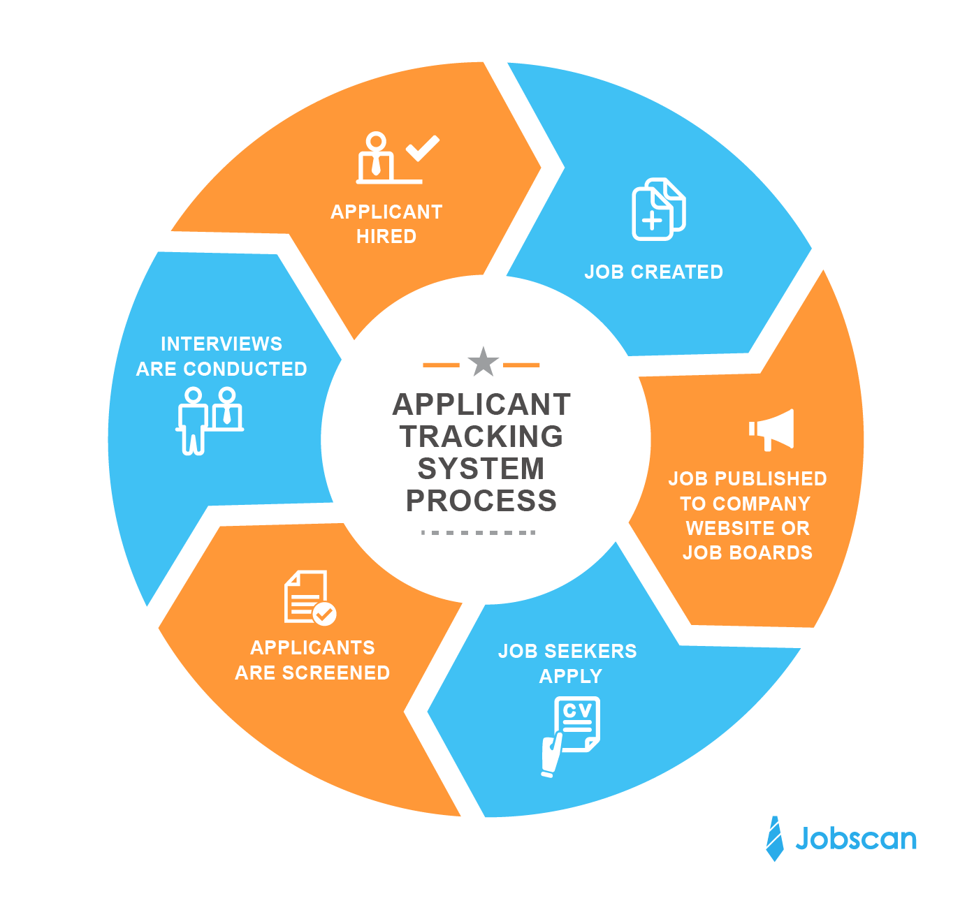 Careersorg Career Resources Career Guide Online Applicant Tracking Systems Jobscan