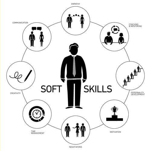 7 Soft Skills Every Job Seeker Needs JobsinWinonaMN - what are soft skills