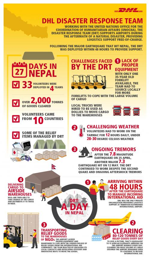 DHL infographic outlines integrator 0027s disaster response in Nepal - disaster relief flyer