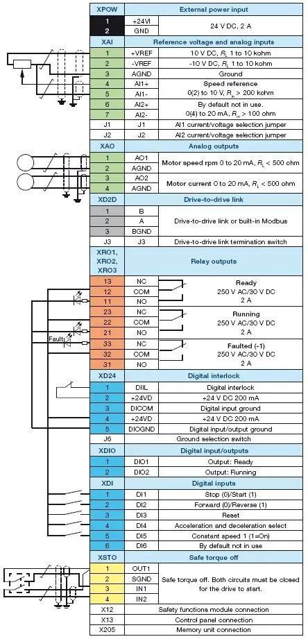 For Rj 45 Wiring Diagram Joliet Technologies Abb Acs880 Ac Drives Dimensions