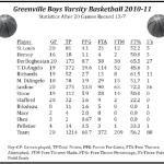 Boys Basketball Statistics