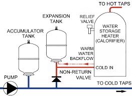 Water Systems Jones Boatyard