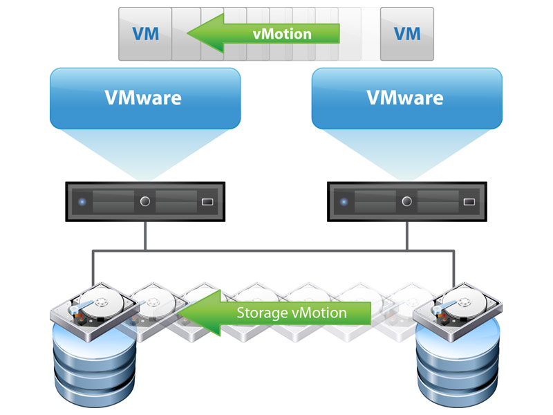 vMotion operation fails with the error, \u201cThe VM failed to resume on - Vmware Resume