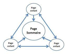 maillage-interne-page-sommaire-et-enfants