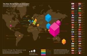 new world powers innovation