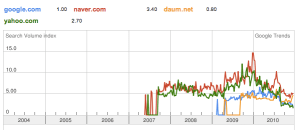 google vs naver vs. daum comparation in south Korea