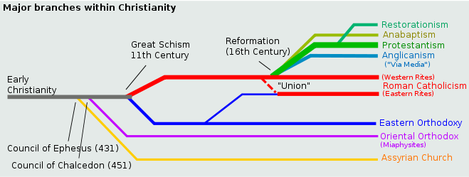 a history of the event in 1054 which divided the christianity and led the eastern orthodox church an Christianity divided itself in the east during its early centuries both within and outside of the roman empire in disputes about the eastern orthodox church is a christian body whose adherents are largely based in eastern party history of eastern christianity intermediate.