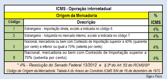 ICMS-4 - ORIGEM MERC ESTR