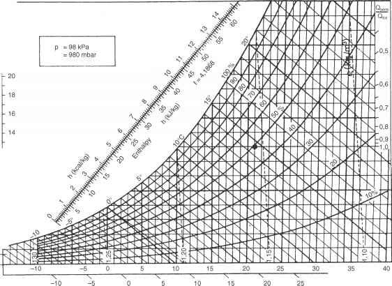 The psychrometric chart - Engineering Drawing - Joshua Nava Arts