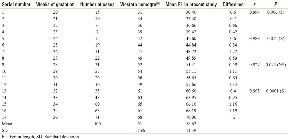 Morphometric measurement of fetal femur length for the prediction of