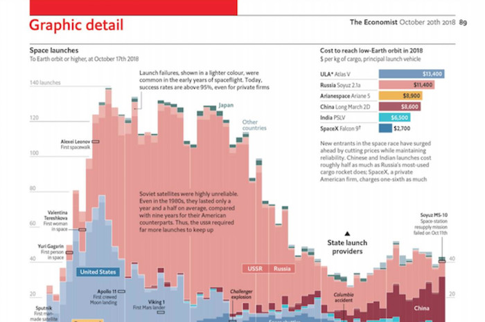 The Economist\u0027s print edition launches a dedicated data journalism