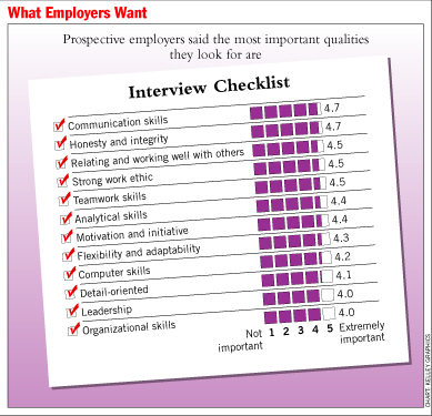 What Employers Want - what skills and qualities do employers look for