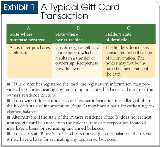 States Bite Into Broken Gift Cards - gift cards for business