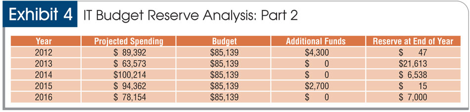 A strategic approach to IT budgeting - budget plan