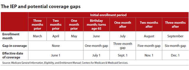 Guiding clients through the Medicare Part B enrollment minefield