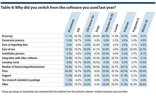 2016 tax software survey - Journal of Accountancy