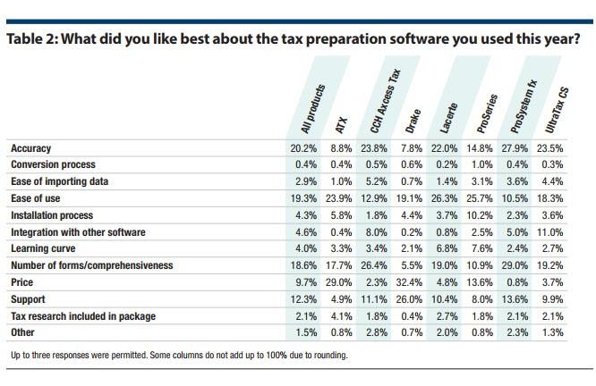 2017 tax software survey - Journal of Accountancy