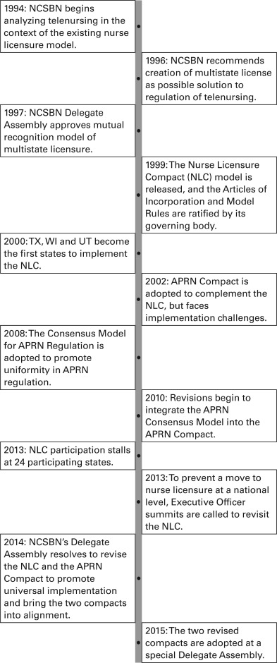The Nurse Licensure Compact A Historical Perspective - Journal of