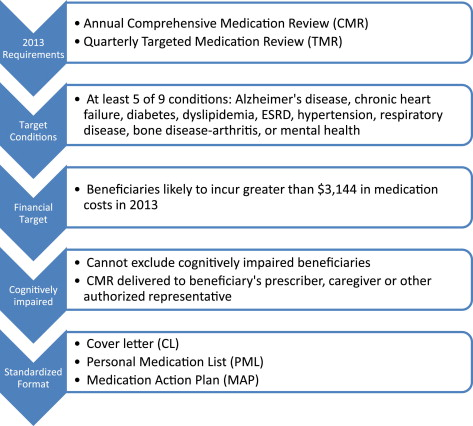 Comprehensive medication review \u2013 Coming soon to a nursing home near