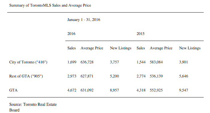 TREB Sales January 2016 vs January 2015
