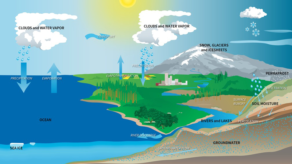 Modeling the Water Budget Activity NASA/JPL Edu