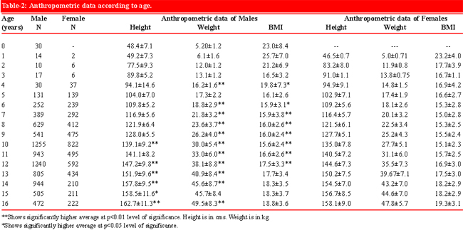 Growth centile charts (anthropometric measurement) of Pakistani - height weight chart