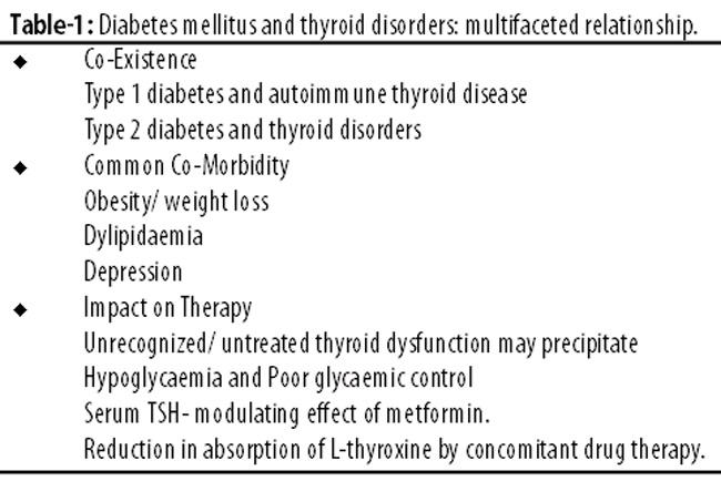 Thyroid disorders and diabetes