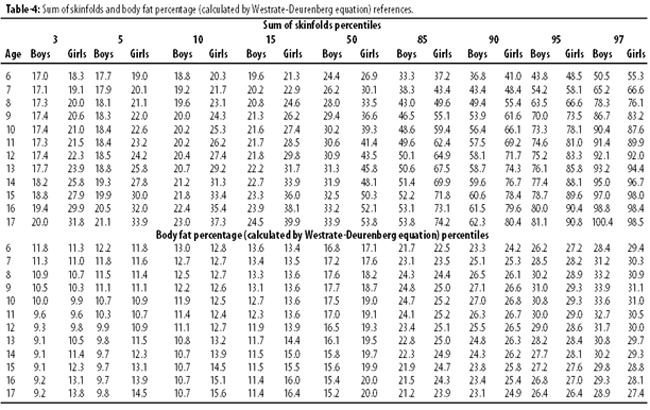 Four-site skinfolds and body fat percentage references in 6-to-17 - body fat chart
