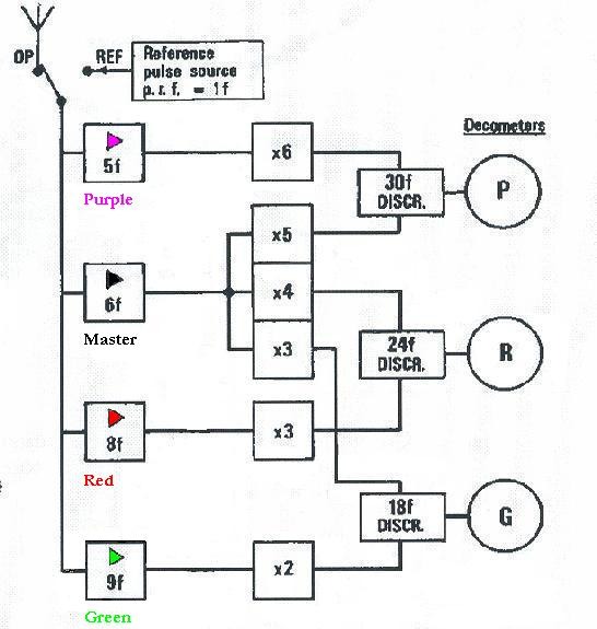 loran c block diagram
