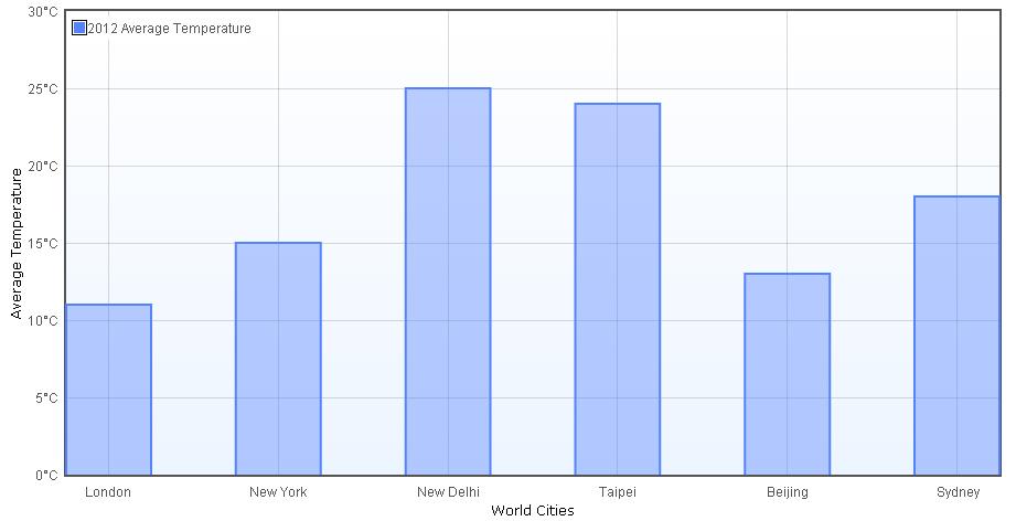 How to make Flot bar chart - jQuery Flot Tutorial - what is a bar chart