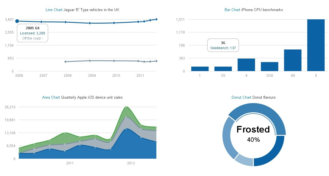 Morris - Good-looking Charts Plugin With jQuery Free jQuery Plugins