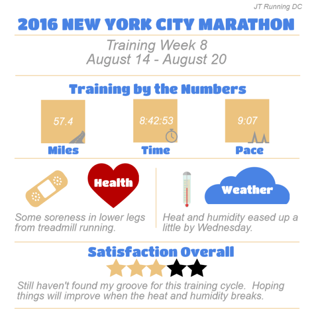 NYCM Week 8 Infographic