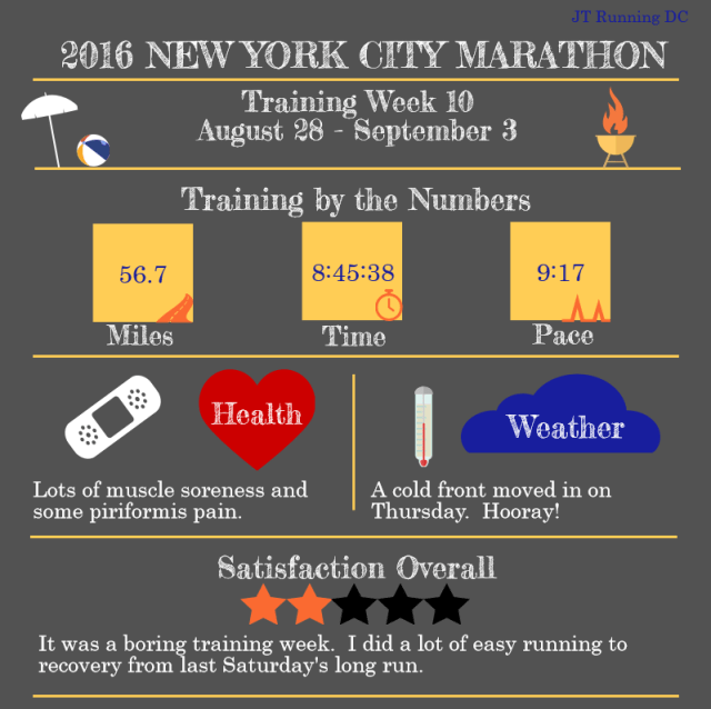 NYCM Week 10 Infographic