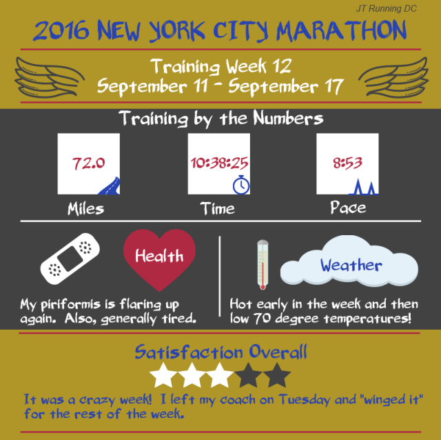 NYCM Week 12 Infographic
