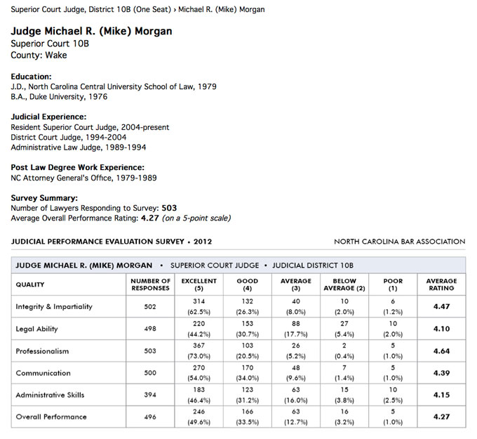 Mike_Morgan_Stats