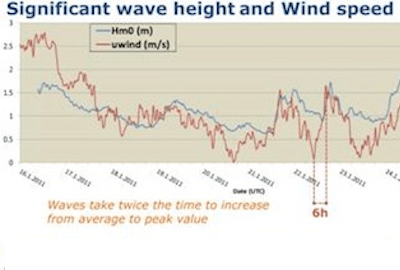 Predictability and Variability of Wave and Wind