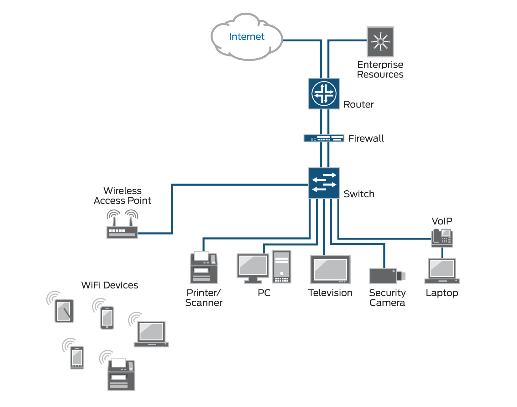 block diagram of network security
