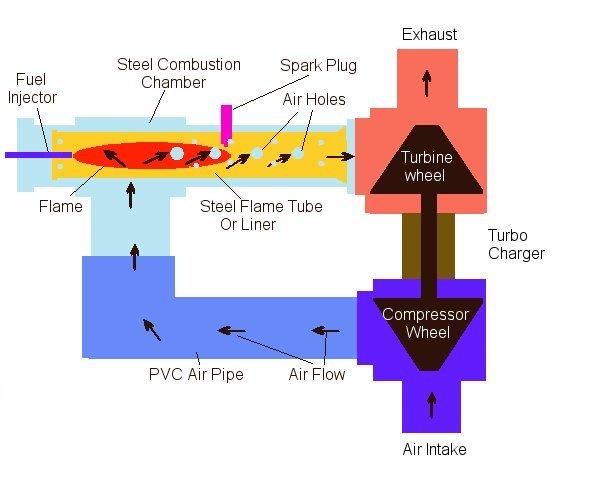 Cumbustion Engine Diagram Simple Wiring Schematic Diagram