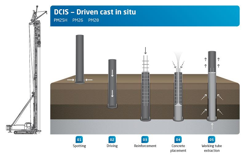Piling Applications - Bored Piles, Cast-in-situ, Pile Driving, CFA