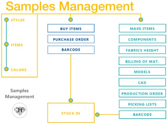 Samples Management - Just fashion
