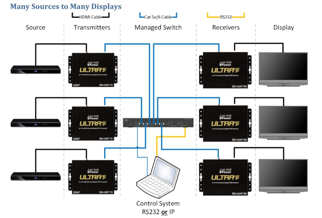 How to Wire a HDMI over IP System The Basics \u2013 Just Add Power News