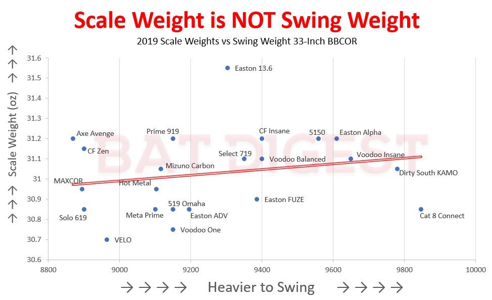 BBCOR Bat Swing Weights BatDigest