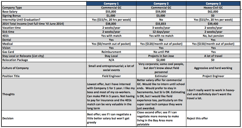bid leveling template
