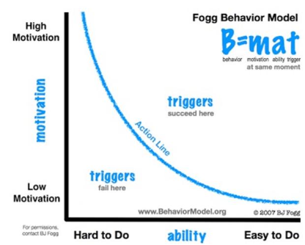 BJ fogg graph