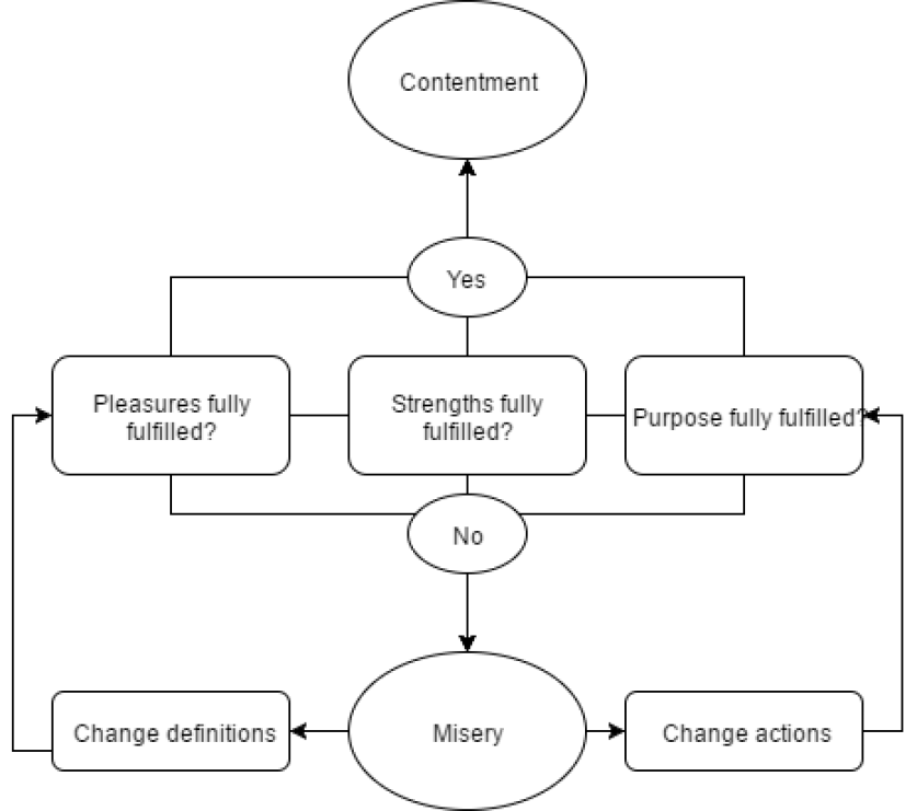 Figure 2. My theory to reach contentment
