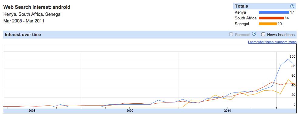 Android Trending Analytics